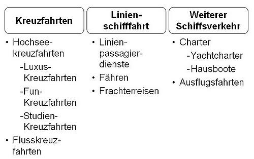schiff_ueberblick_500